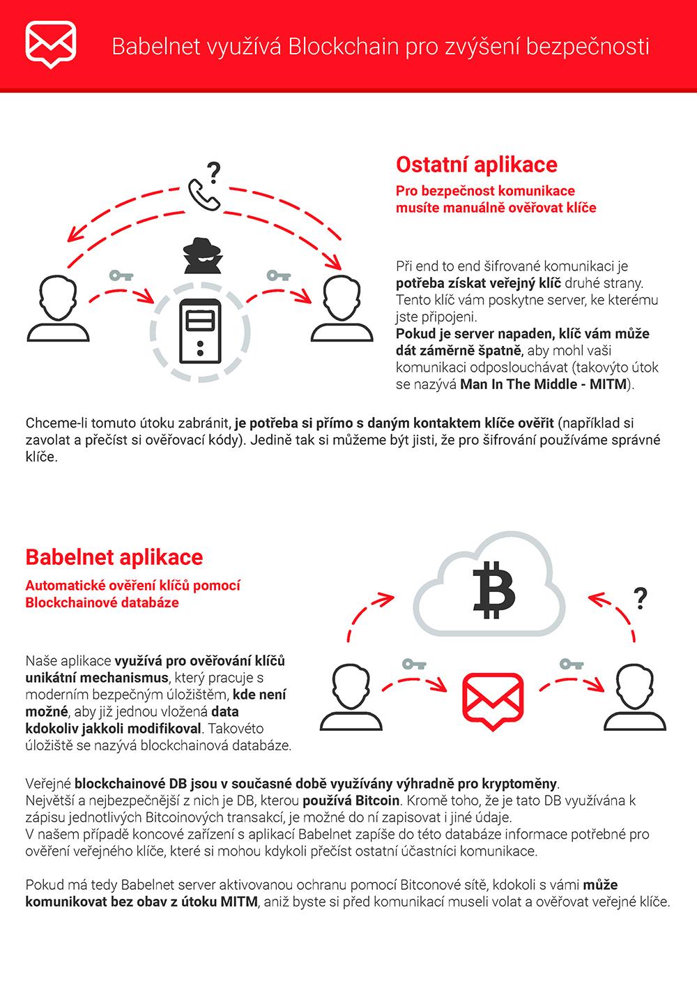 Babelnet Blockchain
