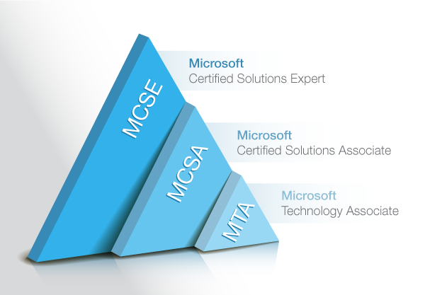 Microsoft certification news